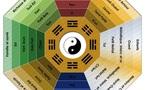 Analyse par secteurs (Lo Shu)